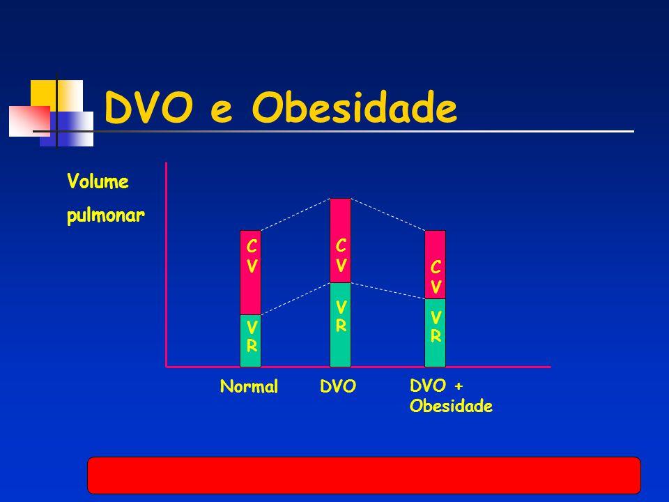 DVO e Obesidade Volume pulmonar C V C V C V V R V R V R Normal DVO