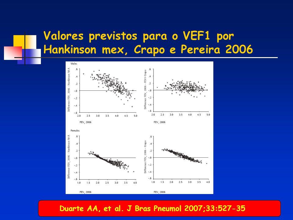 Valores previstos para o VEF1 por Hankinson mex, Crapo e Pereira 2006