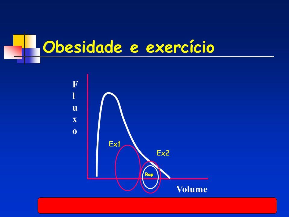 Obesidade e exercício F l u x o Ex1 Ex2 Rep Volume