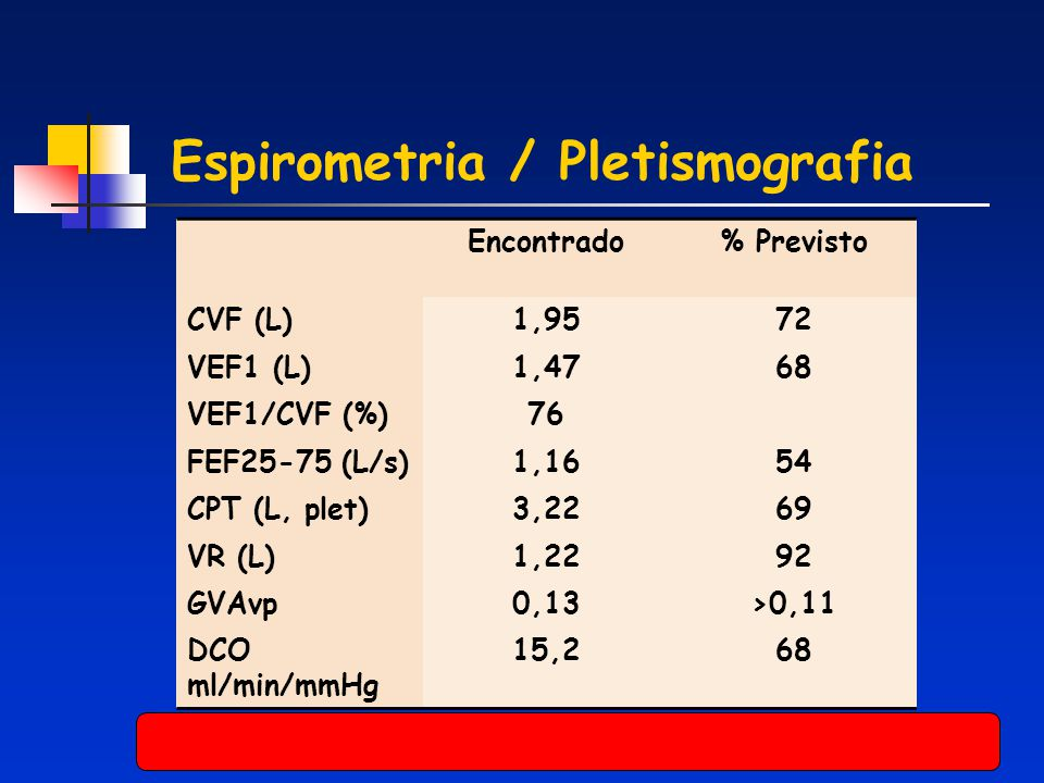 Espirometria / Pletismografia