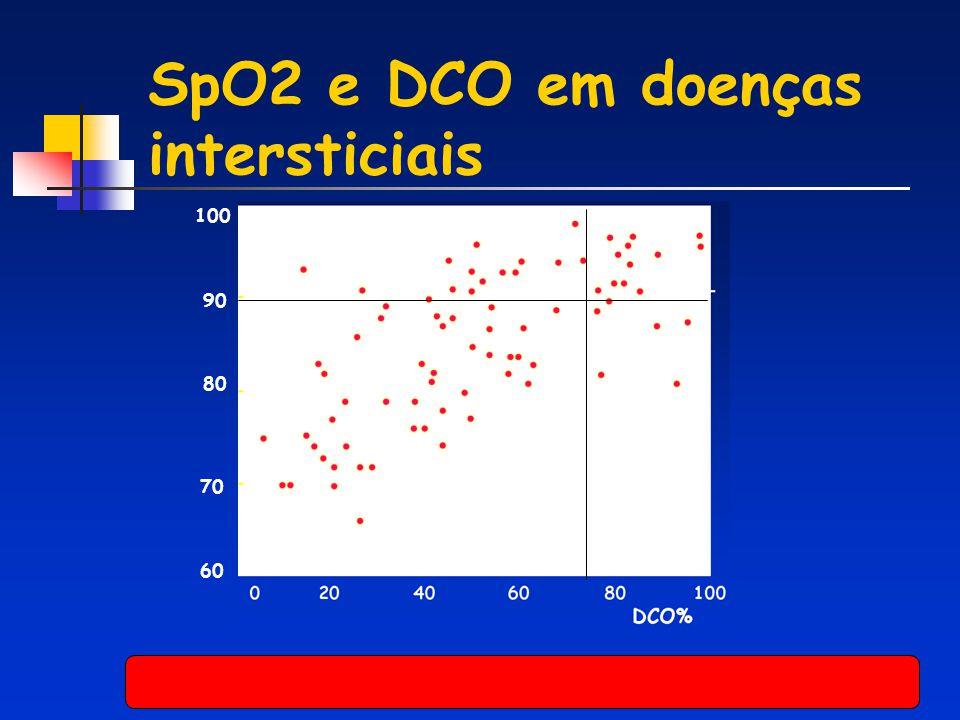 SpO2 e DCO em doenças intersticiais