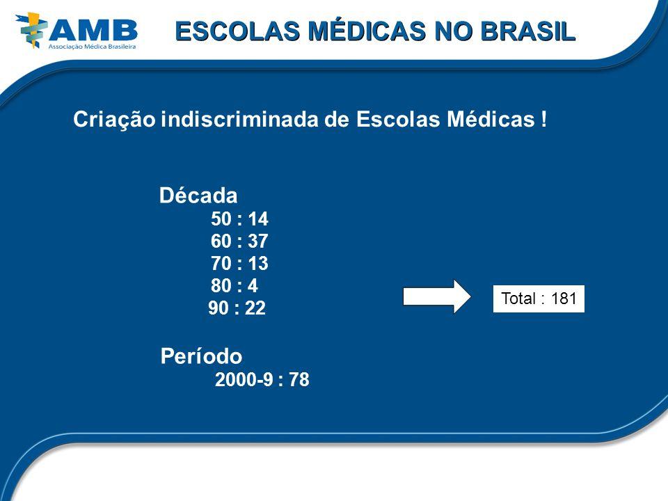 ESCOLAS MÉDICAS NO BRASIL Criação indiscriminada de Escolas Médicas !
