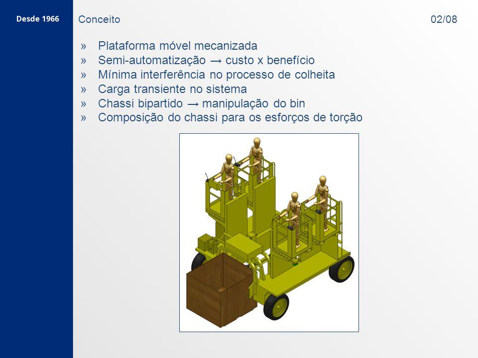 Plataforma móvel mecanizada Semi-automatização → custo x benefício