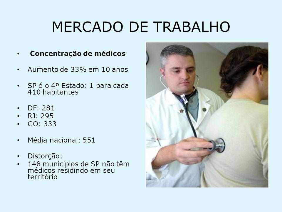 MERCADO DE TRABALHO Concentração de médicos Aumento de 33% em 10 anos