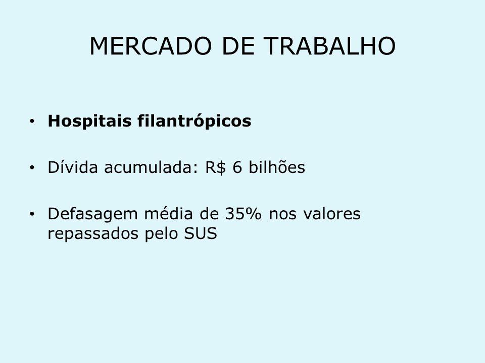 MERCADO DE TRABALHO Hospitais filantrópicos
