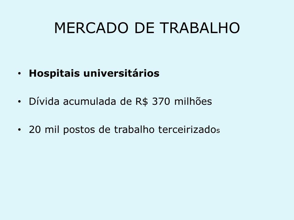 MERCADO DE TRABALHO Hospitais universitários