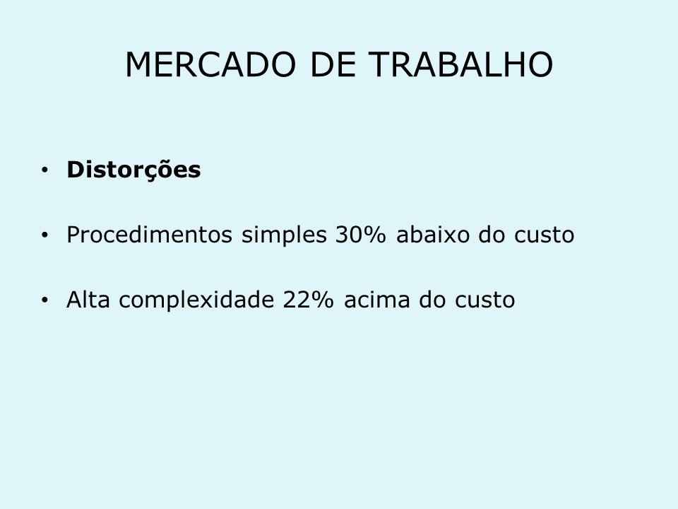 MERCADO DE TRABALHO Distorções