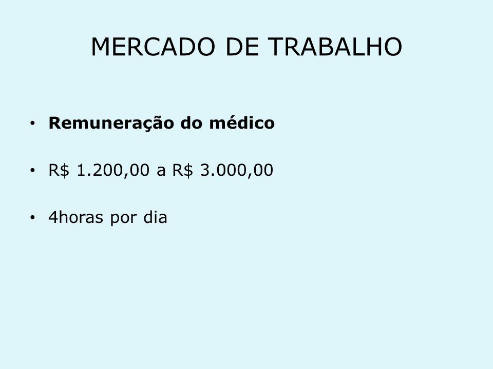 MERCADO DE TRABALHO Remuneração do médico R$ 1.200,00 a R$ 3.000,00