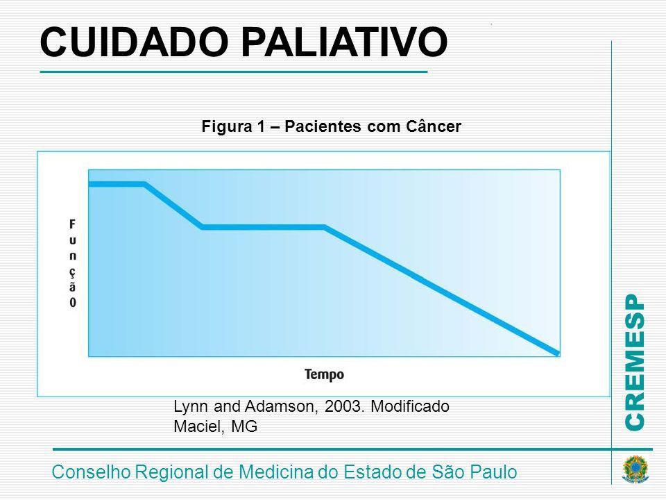 CUIDADO PALIATIVO Figura 1 – Pacientes com Câncer