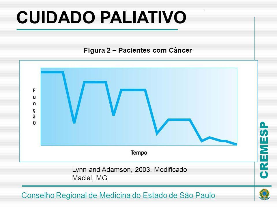 CUIDADO PALIATIVO Figura 2 – Pacientes com Câncer