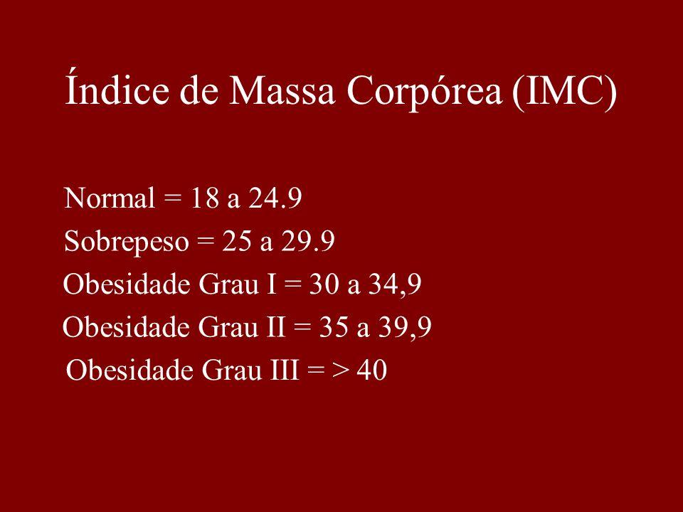 Índice de Massa Corpórea (IMC)
