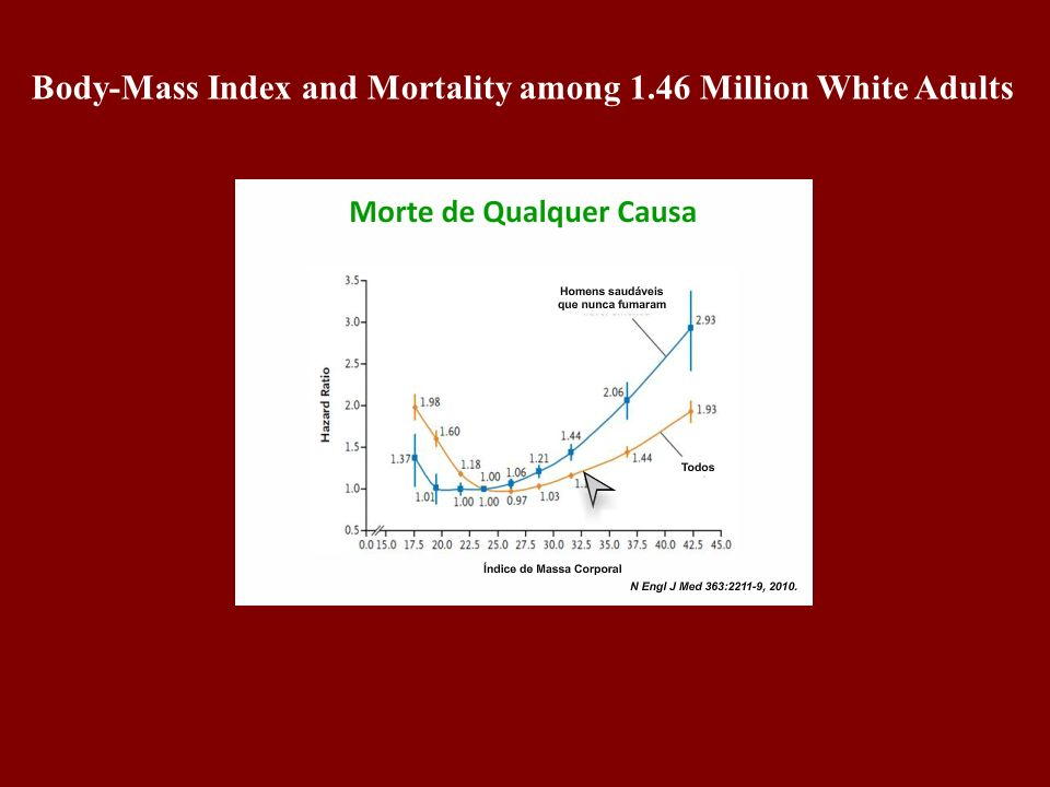 Body-Mass Index and Mortality among 1.46 Million White Adults