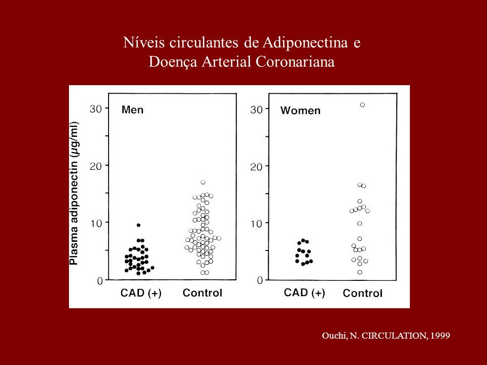 Níveis circulantes de Adiponectina e Doença Arterial Coronariana