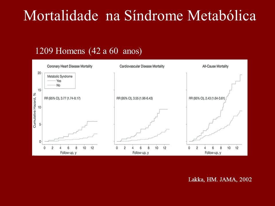 Mortalidade na Síndrome Metabólica
