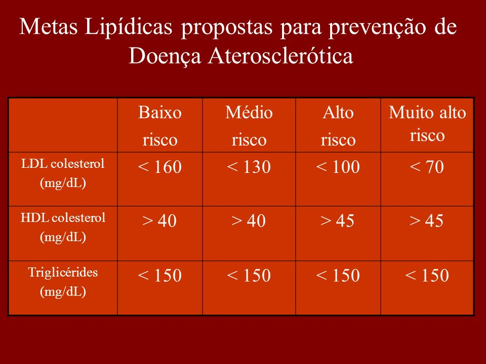Metas Lipídicas propostas para prevenção de Doença Aterosclerótica