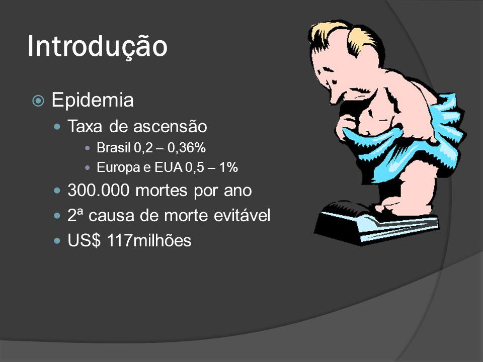 Introdução Epidemia Taxa de ascensão 300.000 mortes por ano
