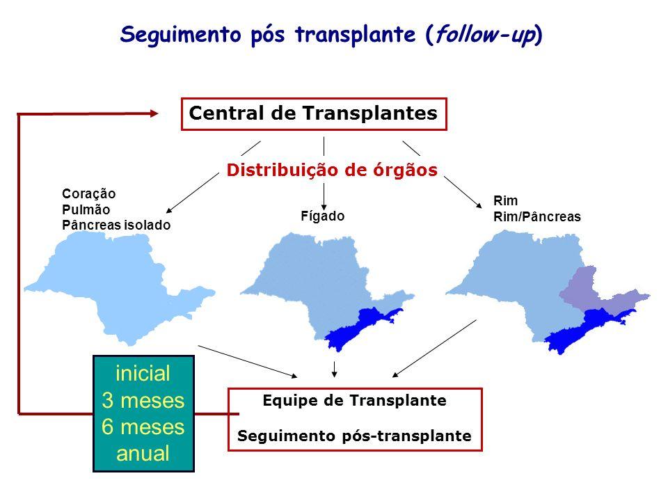 Distribuição de órgãos Seguimento pós-transplante