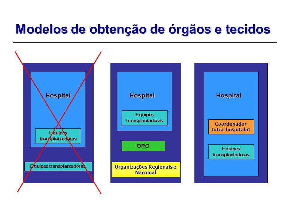 Modelos de obtenção de órgãos e tecidos