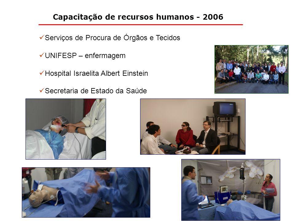 Capacitação de recursos humanos - 2006