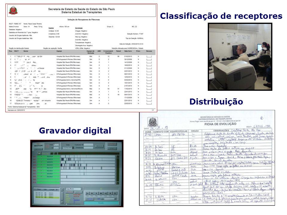 Classificação de receptores