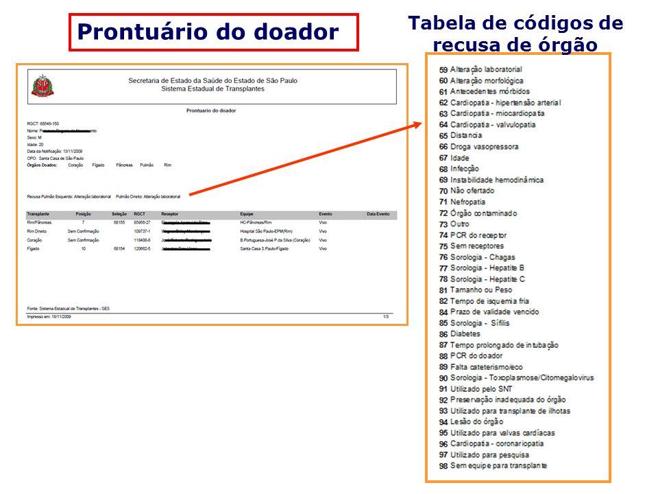 Tabela de códigos de recusa de órgão