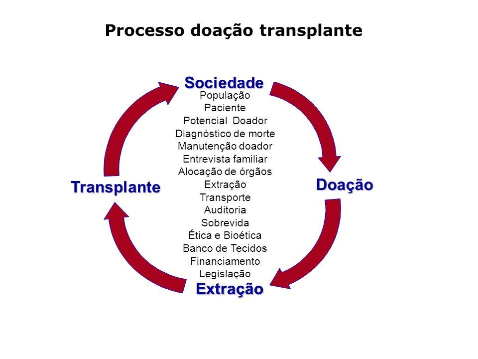 Processo doação transplante