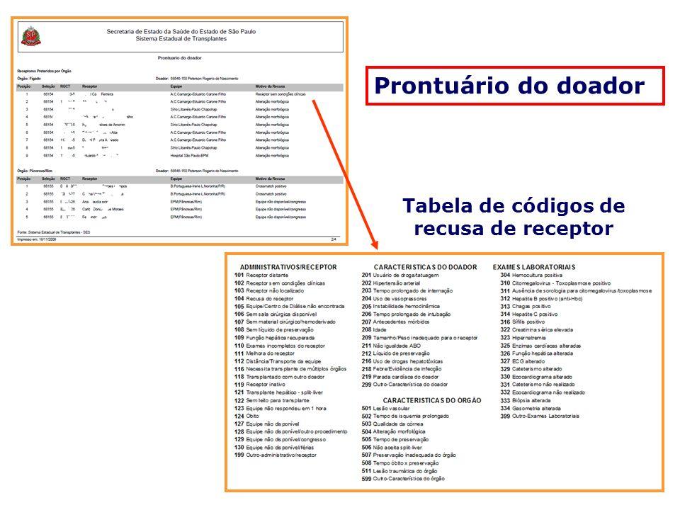 Tabela de códigos de recusa de receptor
