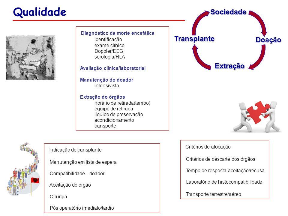 Qualidade Sociedade Diagnóstico da morte encefálica Transplante Doação