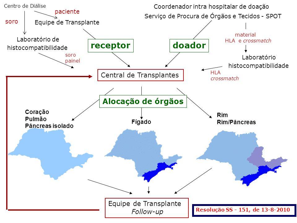 receptor doador Alocação de órgãos receptor Central de Transplantes