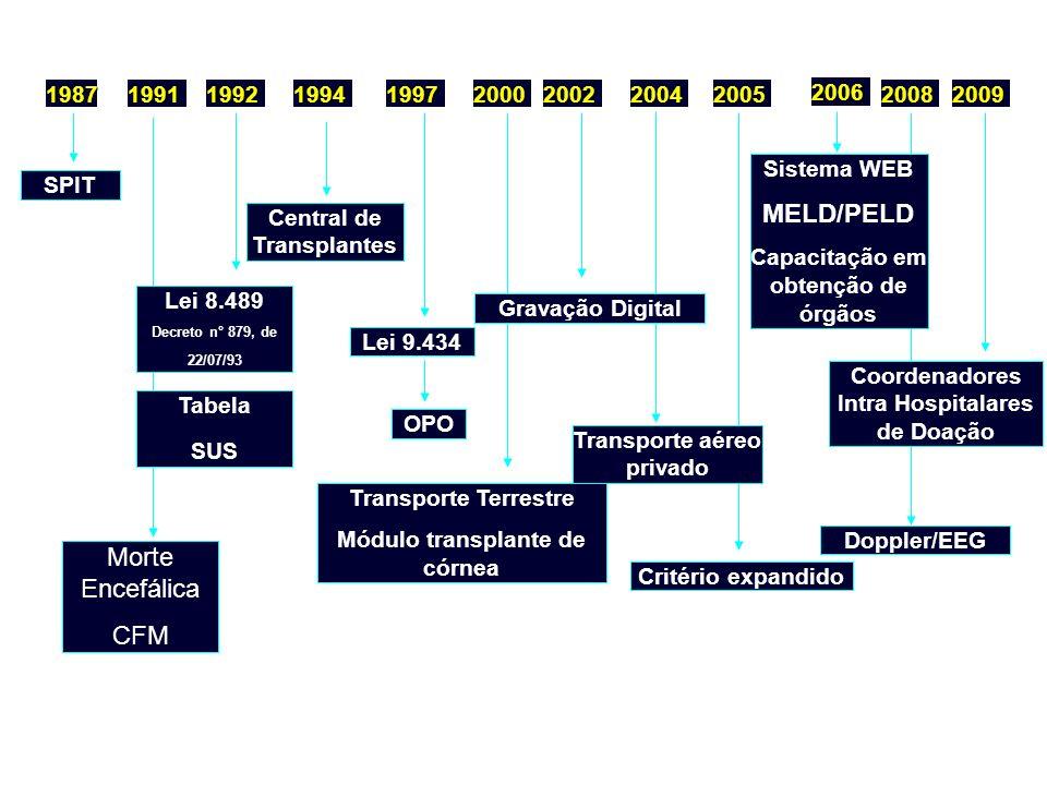 MELD/PELD Morte Encefálica CFM 1987 1991 1992 1994 1997 2000 2002 2004