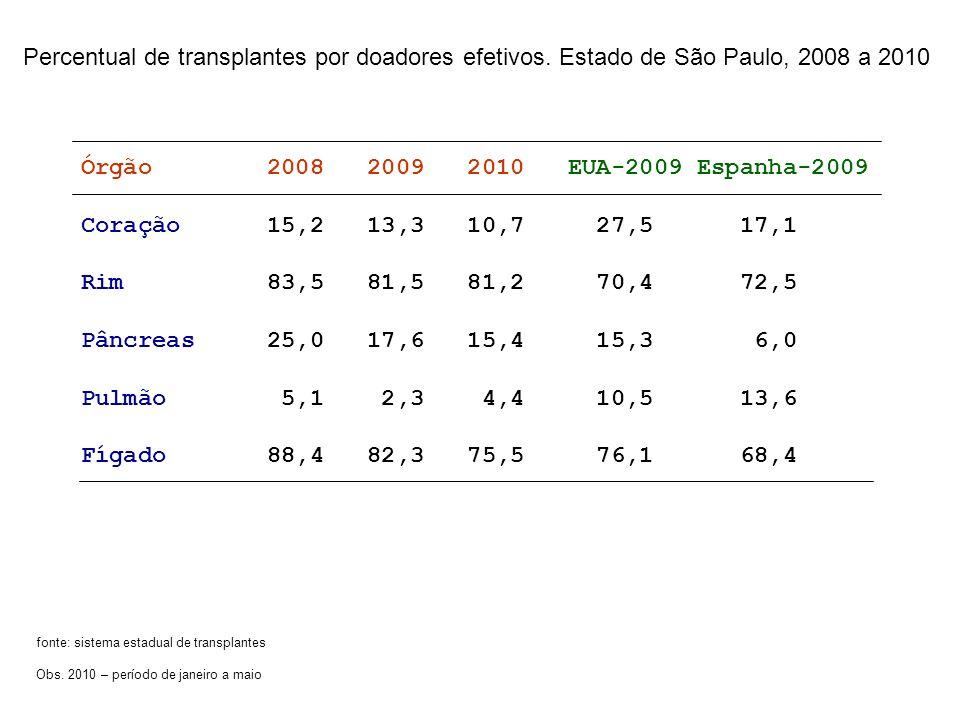 Percentual de transplantes por doadores efetivos