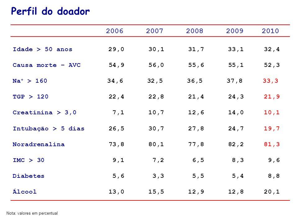 Perfil do doador 2006 2007 2008 2009 2010. Idade > 50 anos 29,0 30,1 31,7 33,1 32,4.