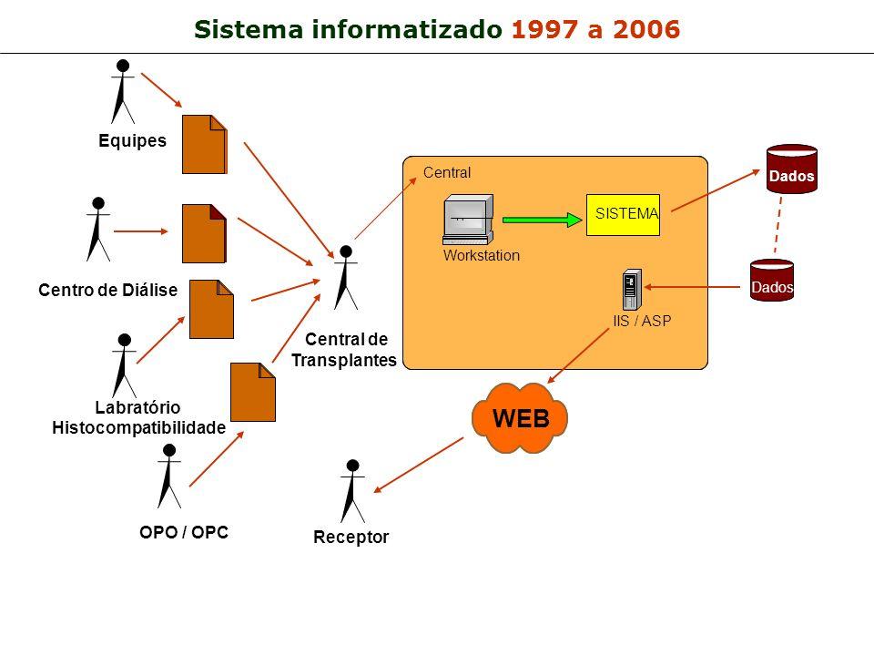 Sistema informatizado 1997 a 2006