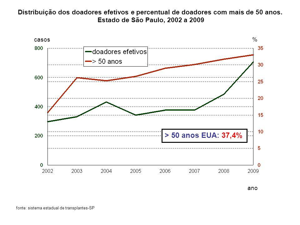 Distribuição dos doadores efetivos e percentual de doadores com mais de 50 anos.