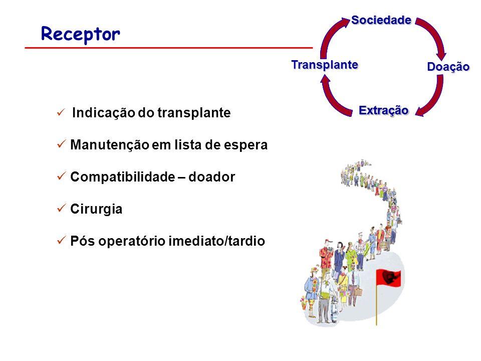 Receptor Manutenção em lista de espera Compatibilidade – doador
