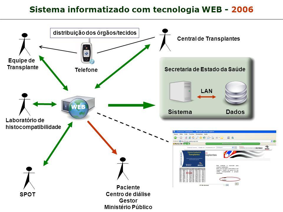 Sistema informatizado com tecnologia WEB - 2006