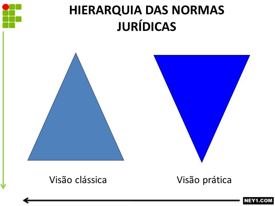 HIERARQUIA DAS NORMAS JURÍDICAS
