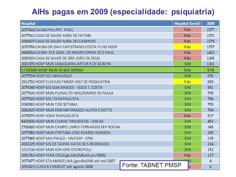 AIHs pagas em 2009 (especialidade: psiquiatria)