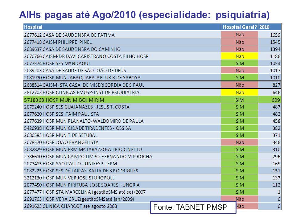 AIHs pagas até Ago/2010 (especialidade: psiquiatria)