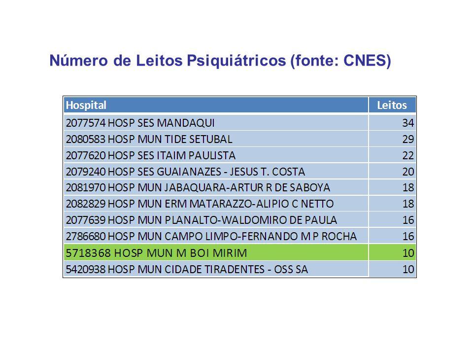 Número de Leitos Psiquiátricos (fonte: CNES)