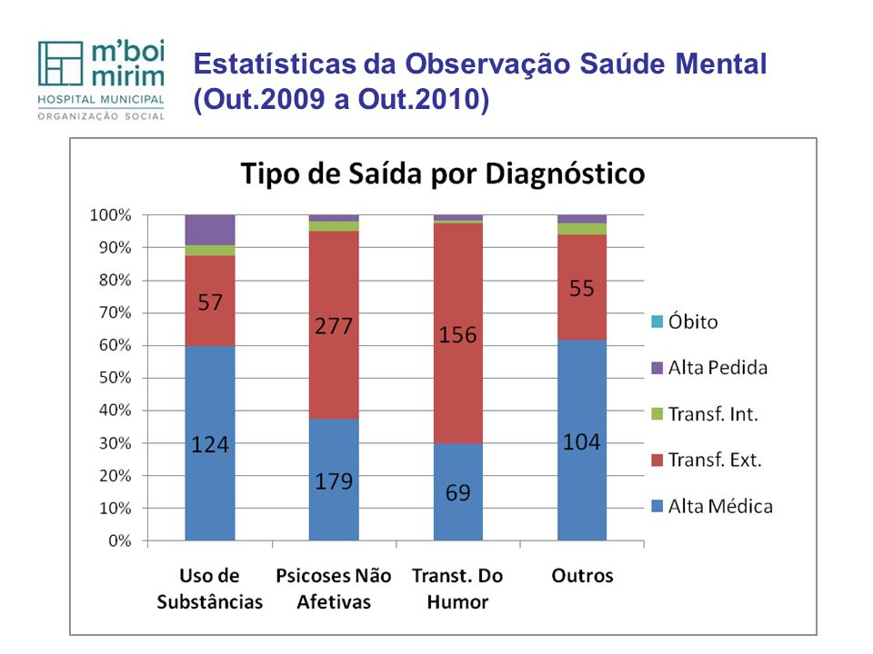 Estatísticas da Observação Saúde Mental