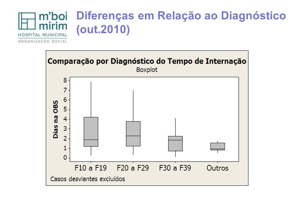 Diferenças em Relação ao Diagnóstico