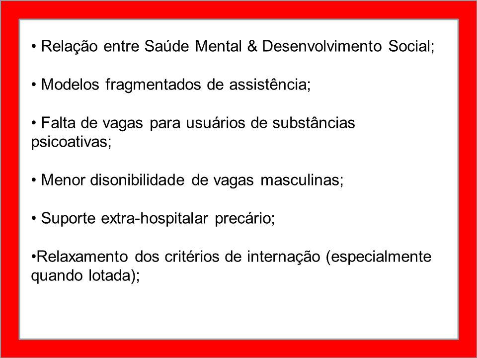 Relação entre Saúde Mental & Desenvolvimento Social;
