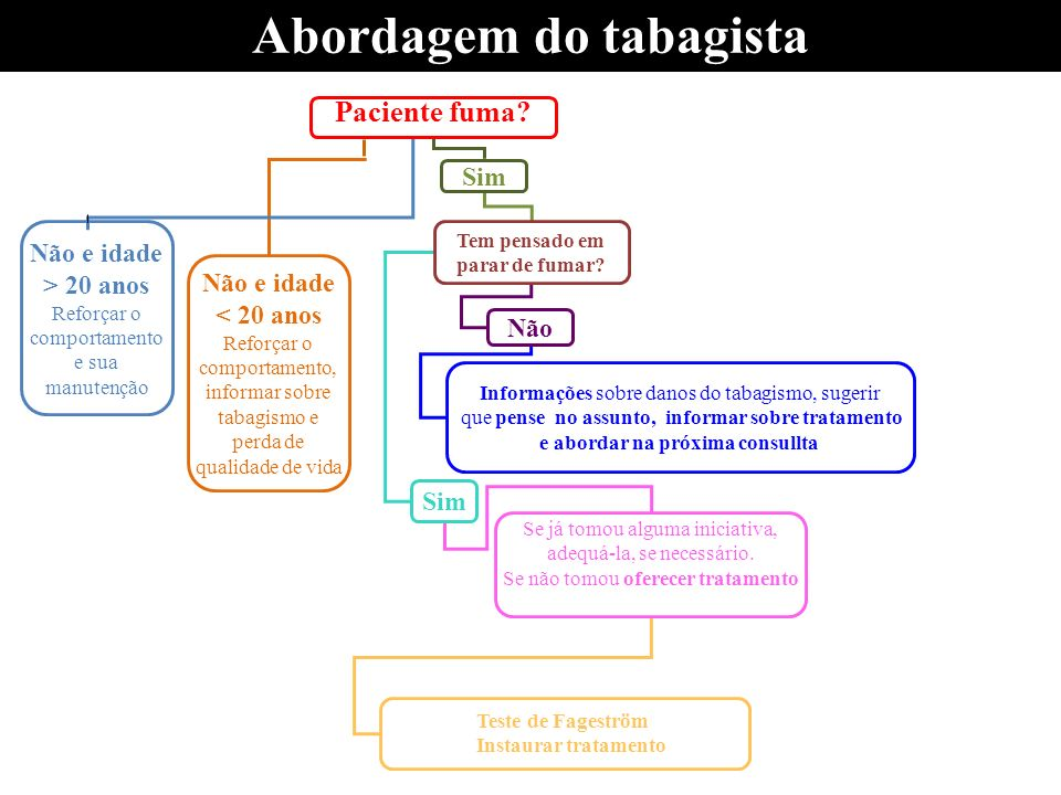 Abordagem do tabagista