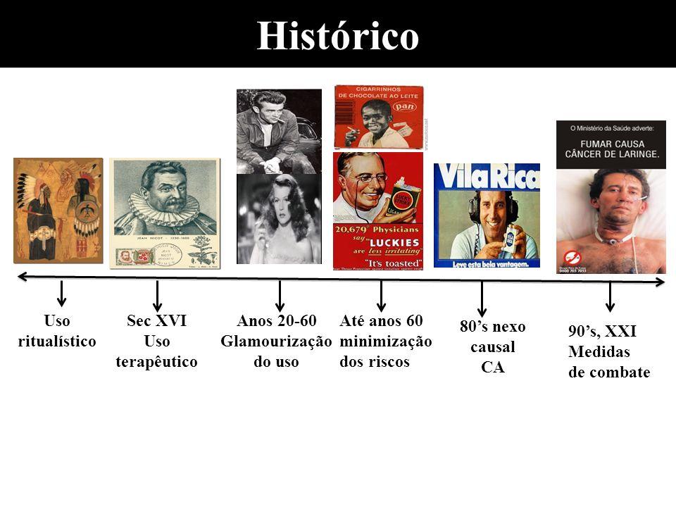 Histórico Uso ritualístico Sec XVI Uso terapêutico Anos 20-60