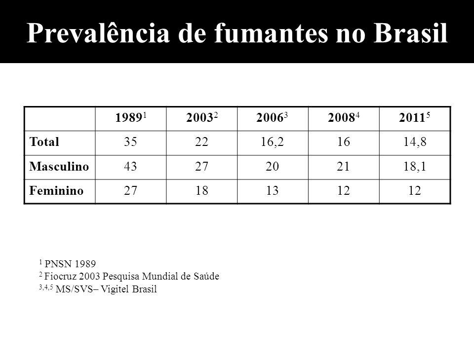 Prevalência de fumantes no Brasil