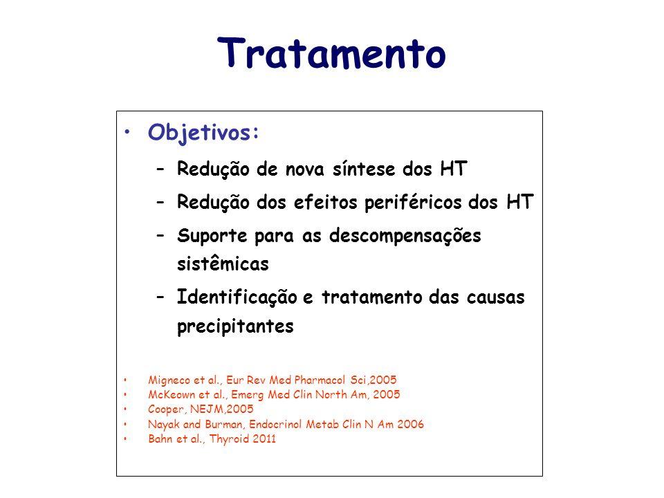 Tratamento Objetivos: Redução de nova síntese dos HT