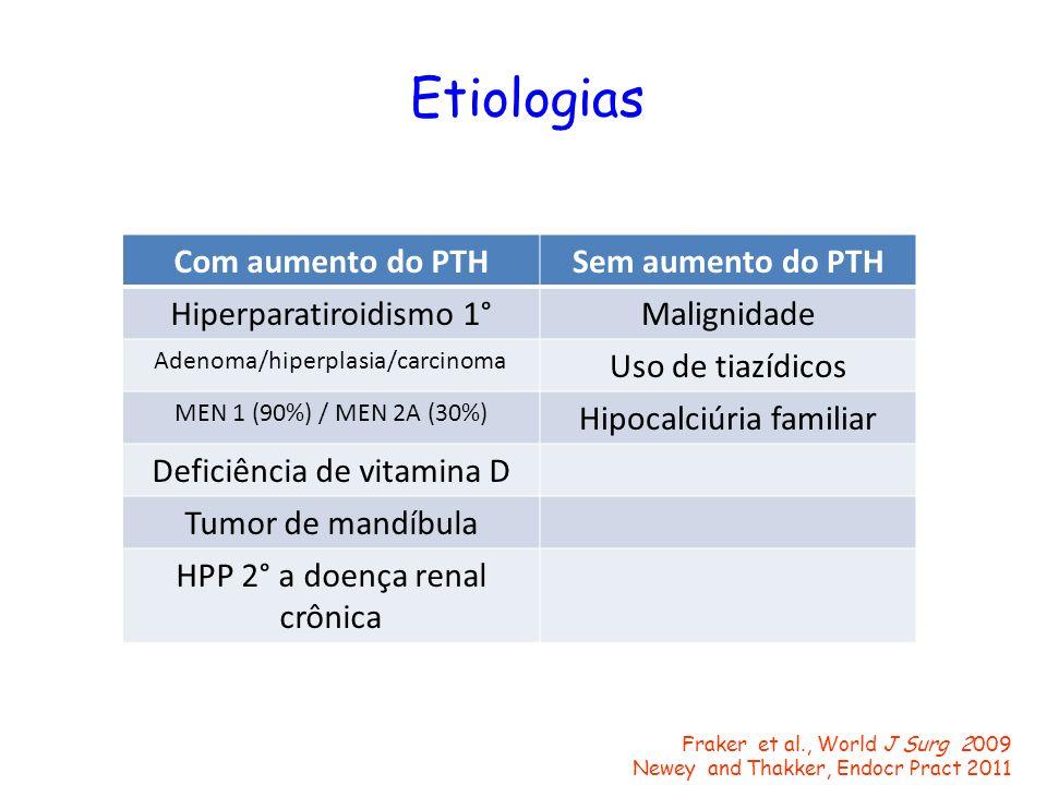 Etiologias Com aumento do PTH Sem aumento do PTH