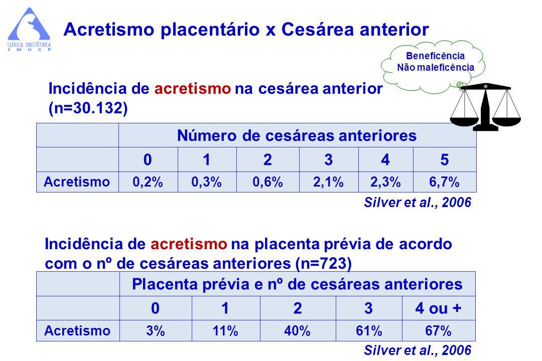 Acretismo placentário x Cesárea anterior