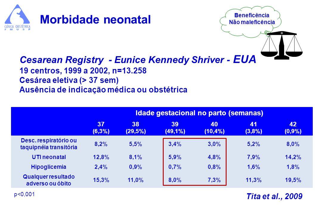 Morbidade neonatal Cesarean Registry - Eunice Kennedy Shriver - EUA